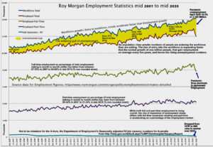 Workforce, employment and job vacancies in Australia over 13 years