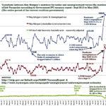 Under & unemployment & IVI job vacancy opportunities in Australia
