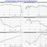 Poor economic indicators for Australia leading into 2020