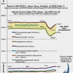 ABS Youth Employment/Unemployment and unskilled Labour jobs