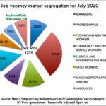 Advertised job vacancies segregated by type