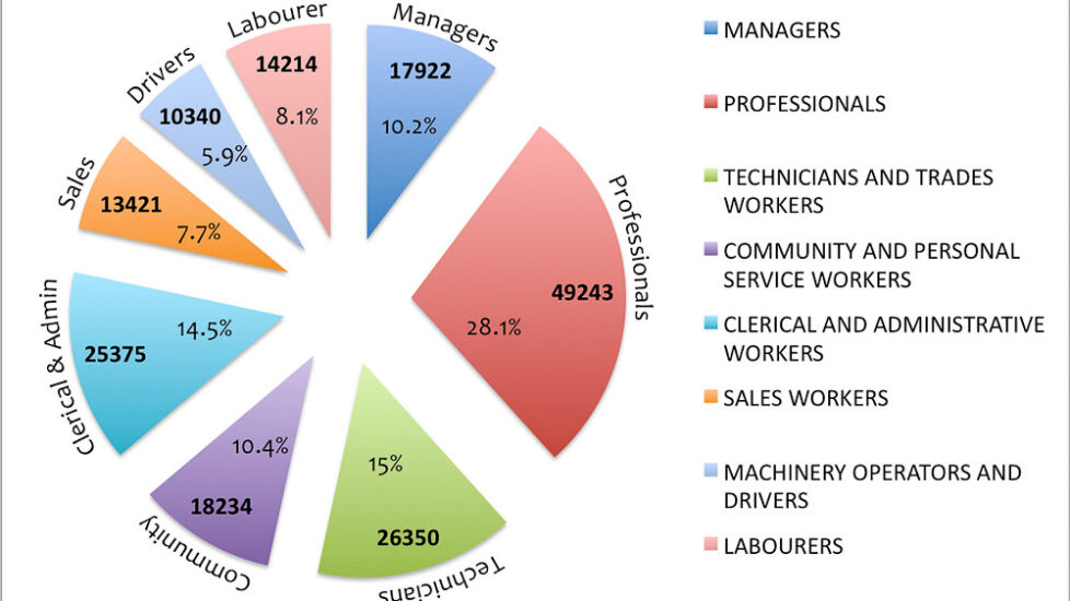 Job vacancy classification breakdown