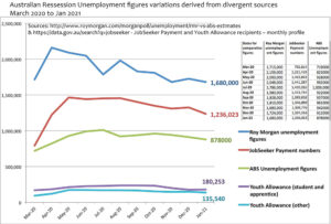 Statistical variations of Unemployment reported.