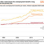 Welfare payments and the poverty measures of Australia