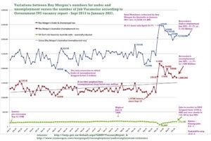 Under and Unemployment vs Job Vacancies