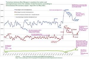 Roy Morgan unemployment vs IVI job vacancies