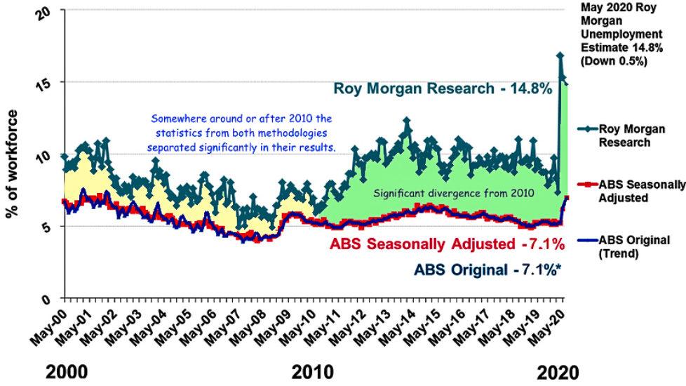 Roy Morgan vs ABS statistics on unemployment